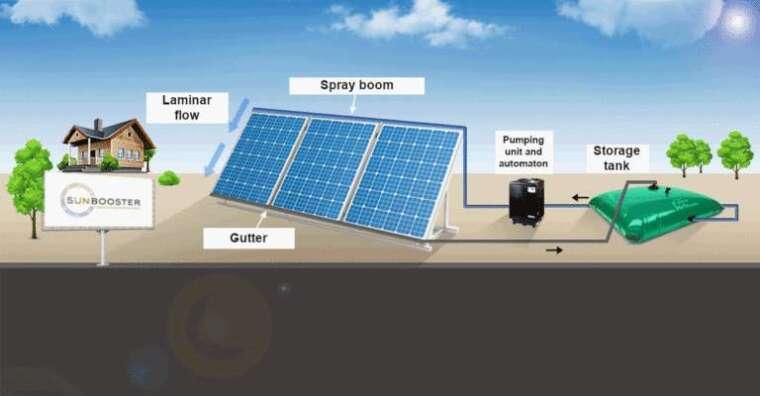 Sunbooster 的太陽能板冷卻方案 (圖片:pv-magazine)