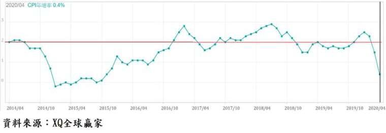 圖、美國消費者物價指數 (CPI) 年增率