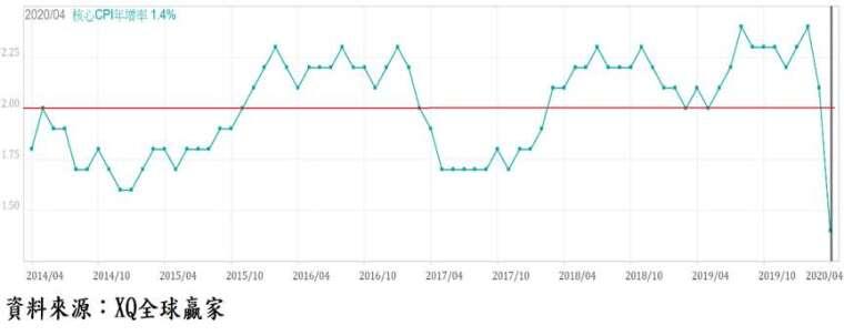 圖、美國核心消費者物價指數 (Core CPI) 年增率