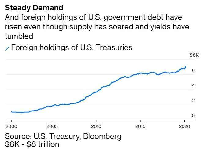 海外投資人持有美國公債規模 (圖:Bloomberg)