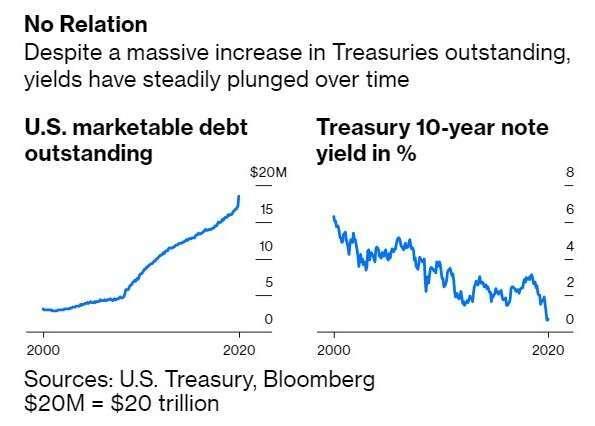 美國負債規模、美國 10 年期公債殖利率 (圖:Bloomberg)