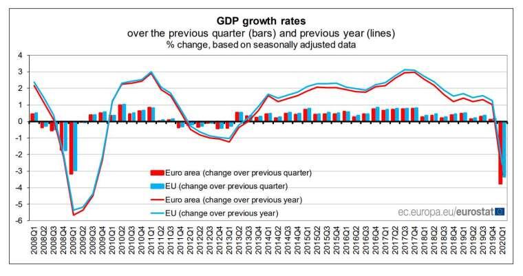 歐元區第一季的 GDP 下跌 3.8%(圖片:Eurostat)