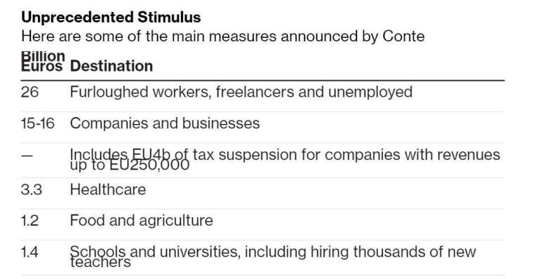 義大利經濟刺激方案紓困對象 (圖:Bloomberg)