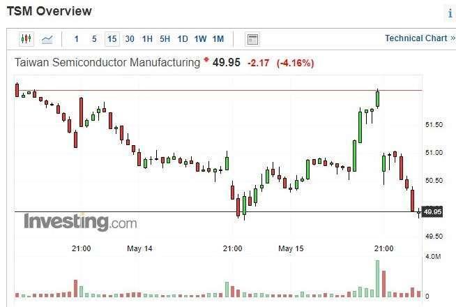 台積電股價 15 分鐘 k 線圖