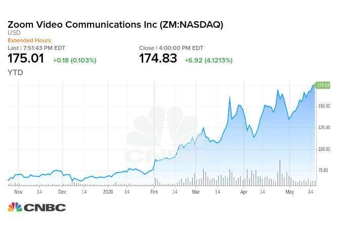 今年迄今 Zoom 股價已上漲 156% 以上,分析師認為有利因素已大量入價