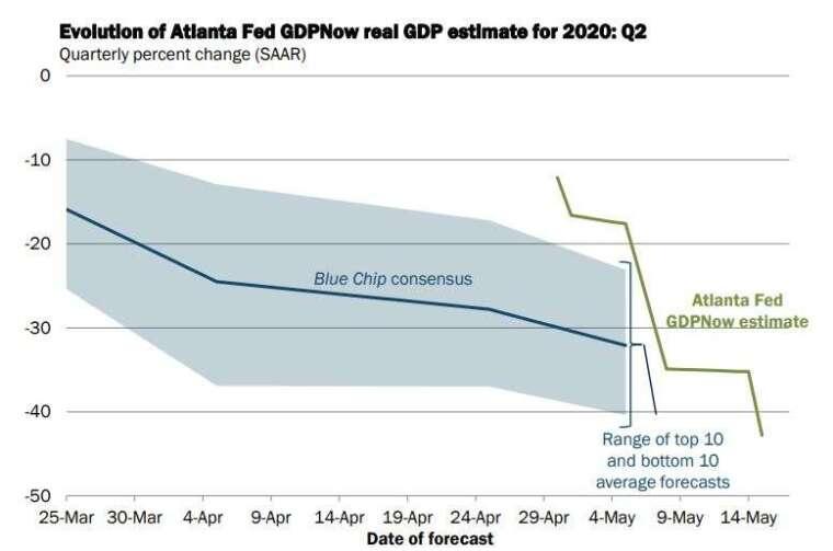 亞特蘭大 GDPNow 模型 (圖片: 亞特蘭大 FED)