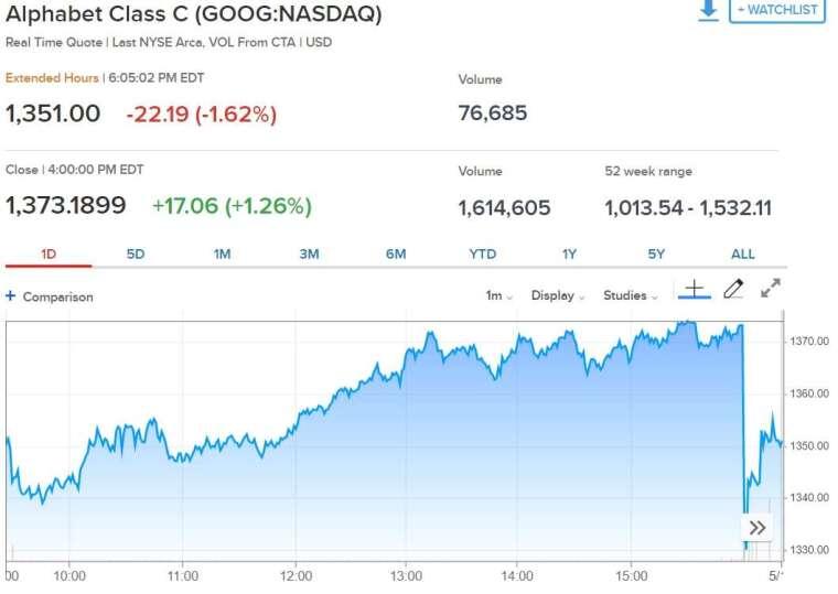 Google 股價走勢。(來源: CNBC)