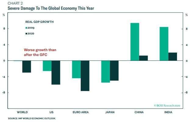 淺綠:2009年全球GDP成長率 深綠:2020年全球預估GDP成長率 圖片:BCA