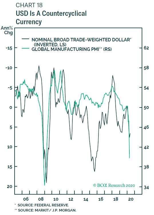 深綠:貿易美元加權指數 淺綠:全球製造業PMI(倒置) 圖片:BCA