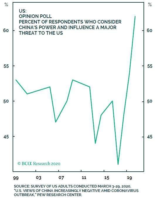 美國超過60%的民調受訪者認為,中國對美國的威脅已越來越嚴重 圖片:BCA