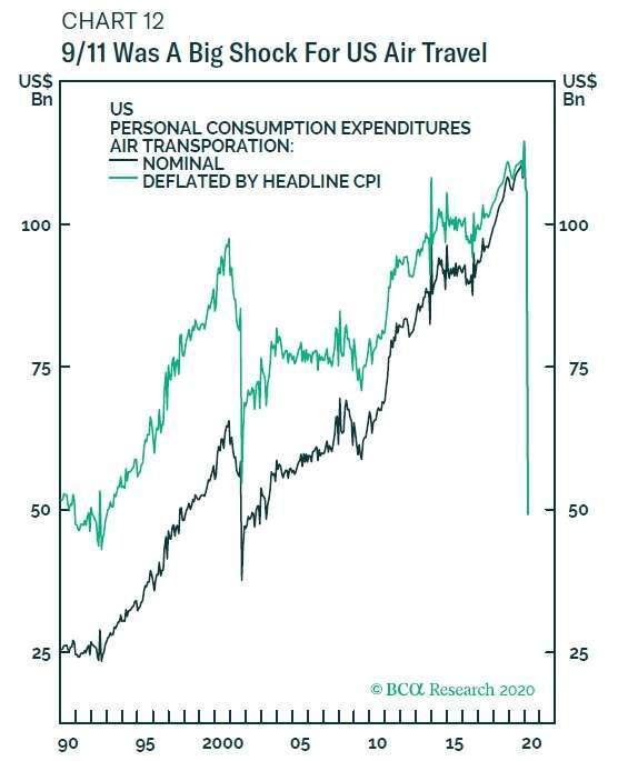 美國家庭航空運輸消費支出暴減 圖片:BCA