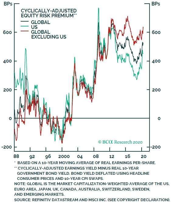 盈餘殖利率減十年期美債殖利率後的全球股市風險溢價 圖片:BCA