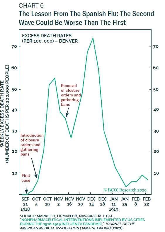 以西班牙流感為借鏡,經濟若過早解封,第二波疫情將比第一波更嚴重 圖片:BCA