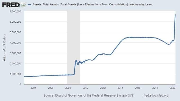 Fed 資產負債表 圖片:Fred