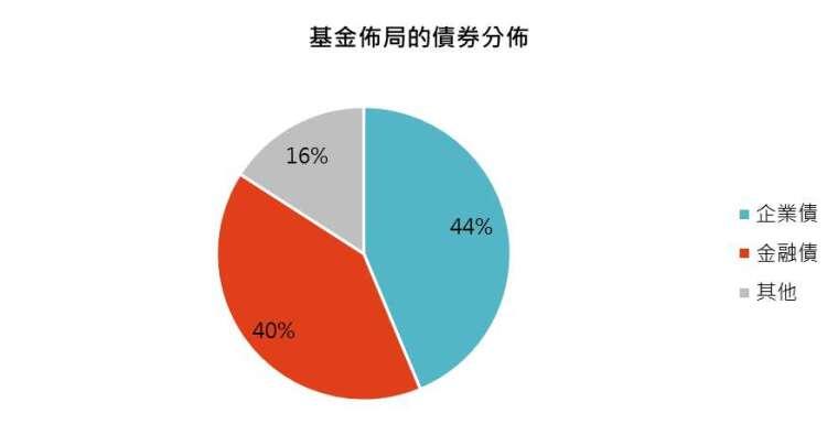 資料來源:施羅德,「鉅亨買基金」整理,資料截止 2020/3/31。