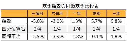 資料來源:MorningStar,「鉅亨買基金」整理,績效以美元計算,資料截止 2020/4/30,上表為晨星全球債券 - 靈活策略的台灣核備可銷售之非法人主級別基金。此資料僅為歷史數據模擬回測,不為未來投資獲利之保證,在不同指數走勢、比重與期間下,可能得到不同數據結果。