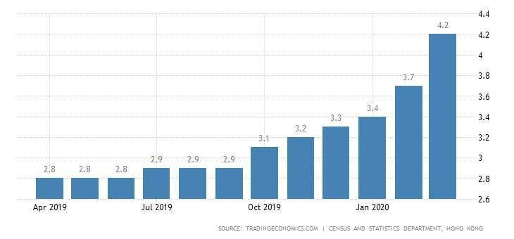 香港失業率 圖片:tradingeconomics