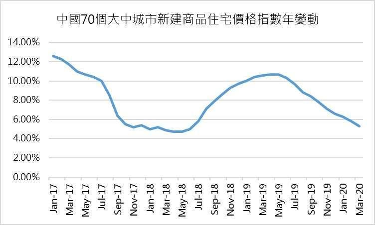 (資料來源: 路透) 路透測算,數據截至 3 月
