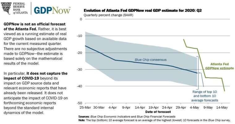 亞特蘭大 Fed 預估美國 Q2 GDP 季增年率將跌至 - 42.8% 圖片:frbatlanta