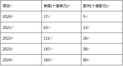 資料來源:彭博、高盛研究、中信投信整理;資料日期:2020/04/30
