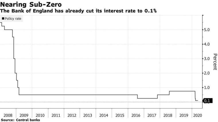英國利率接近零 (圖片:彭博社)