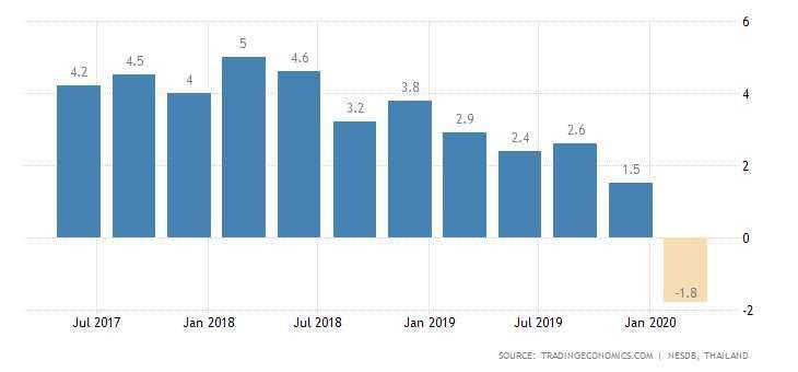泰國 GDP 年增率 圖片:tradingeconomics