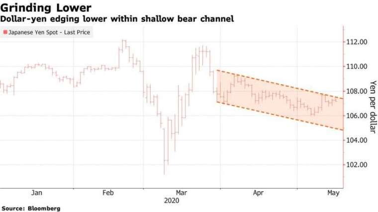 美元兌日圓三月中以來落入下跌通道。(來源:Bloomberg)