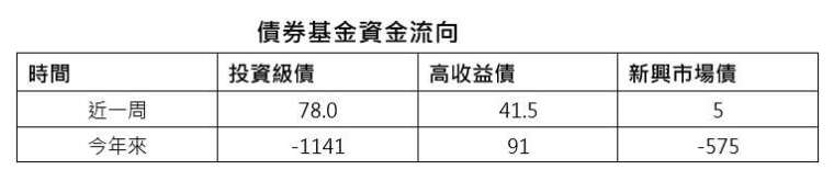 資料來源:美銀美林、EPFR 截至 2020/5/13;單位:億美元