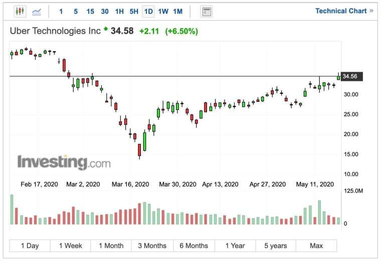 Uber 股價日 K 線圖 (圖:Investing.com)
