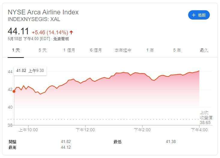 Arca Airline 指數 (圖片: Google)