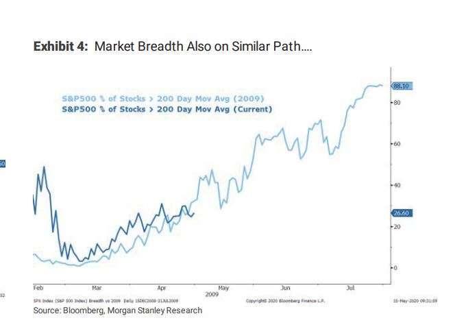 股價高於 200 日均線的標普 500 指數成分股佔整體比率,深藍為目前走勢,淺藍為 2009 年。(來源: MarketWatch)