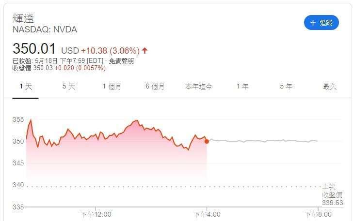 Nvidia 股價 (圖片: Google)
