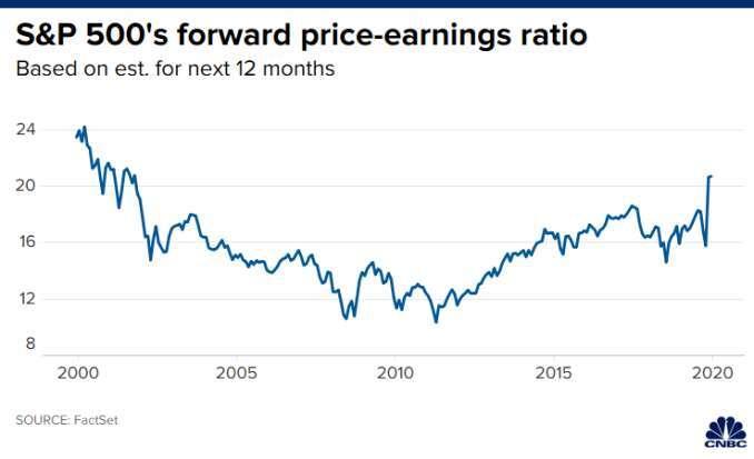 標普 500 指數成分股的預估本益比。(來源: CNBC)