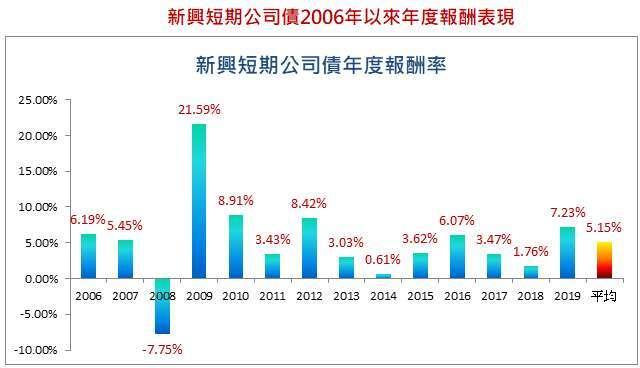 資料來源:彭博資訊,新興短期公司債採 JP Morgan 指數,資料期間 2010/3/21~2020/3/20;台新投信整理