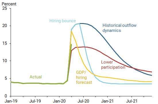 失業率變化預測 (圖表取自舊金山 Fed 網站)