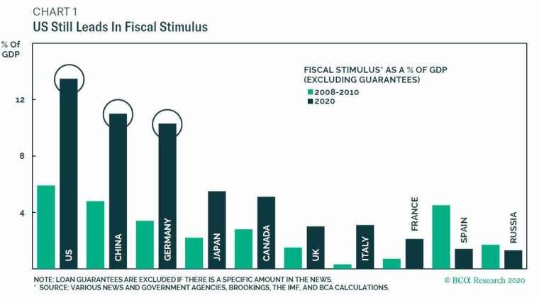 各國本次財政刺激規模與20008年金融海嘯時期相比 圖片:BCA