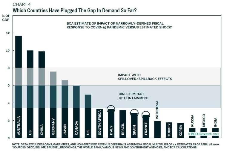 各國財政刺激規模佔GDP之比重 圖片:BCA