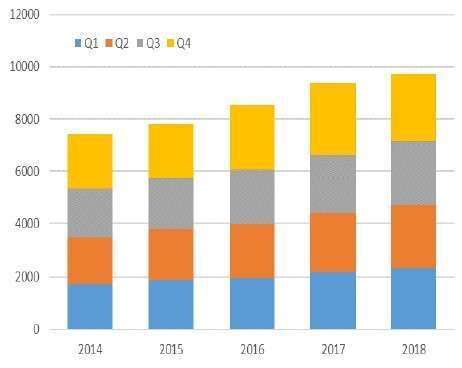 (資料來源: ESD Alliance) 2014 年~2018 年全球 EDA 市場規模 (單位: 百萬美元)