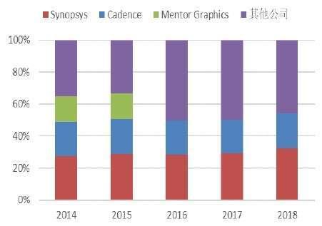 (資料來源: ESD Alliance) 2014 年~2018 年 EDA 三大廠全球市占率