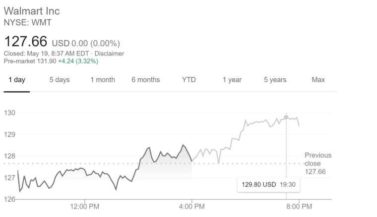 沃爾瑪股價在盤前交易中一度上漲逾 4%。(圖片:谷歌)