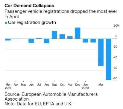 歐洲新車註冊數 (圖:Bloomberg)