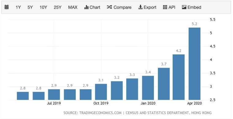 今年 2-4 月,香港失業率急速飆升 (圖:TradingEconomics)