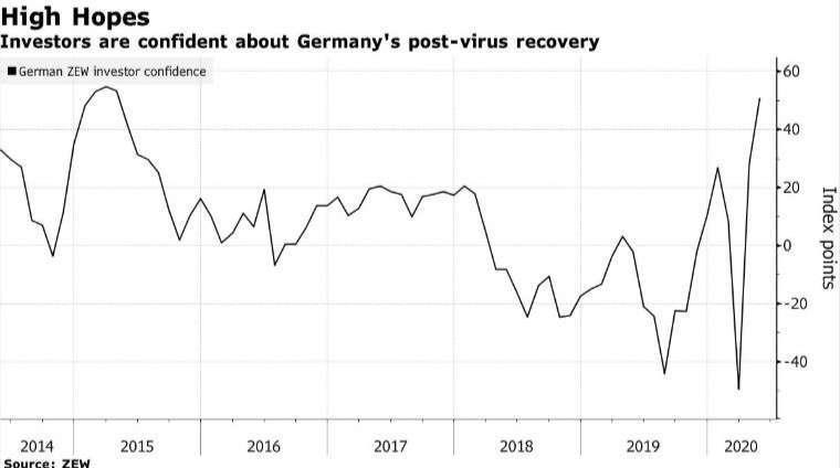 德國 ZEW 經濟景氣指數 (圖:Bloomberg)
