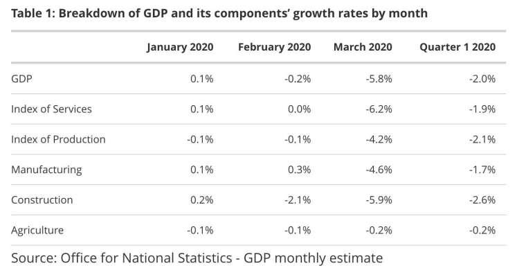 2020 年 1-3 月英國 GDP 及各主要部門增長率 (圖:ONS)