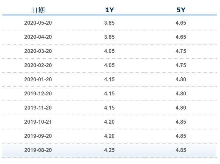 資料來源: 中國全國銀行間同業拆款中心