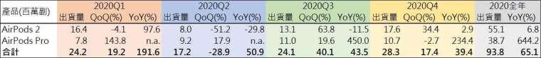 資料來源: 天風國際, 鉅亨網製表