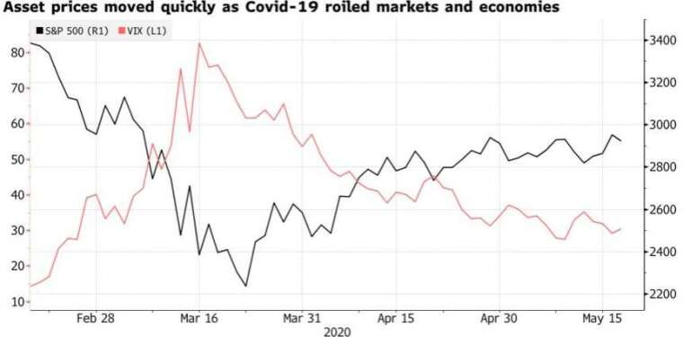 近一個月來,標普 500 指數 (黑線) 快速反彈,波動率則急速下降。(來源:Bloomberg)
