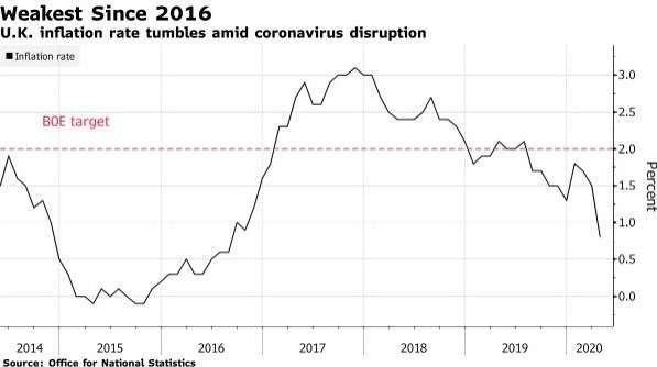 英國通膨增長率 (圖:Bloomberg)