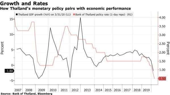 泰國 GDP 增長率、泰國基準利率 (圖:Bloomberg)