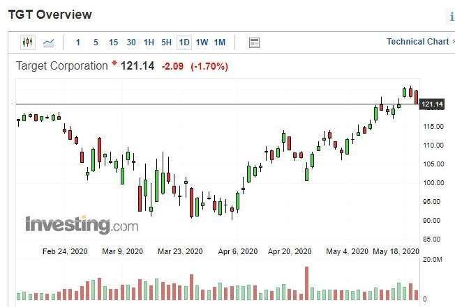 目標百貨股價日 k 線圖